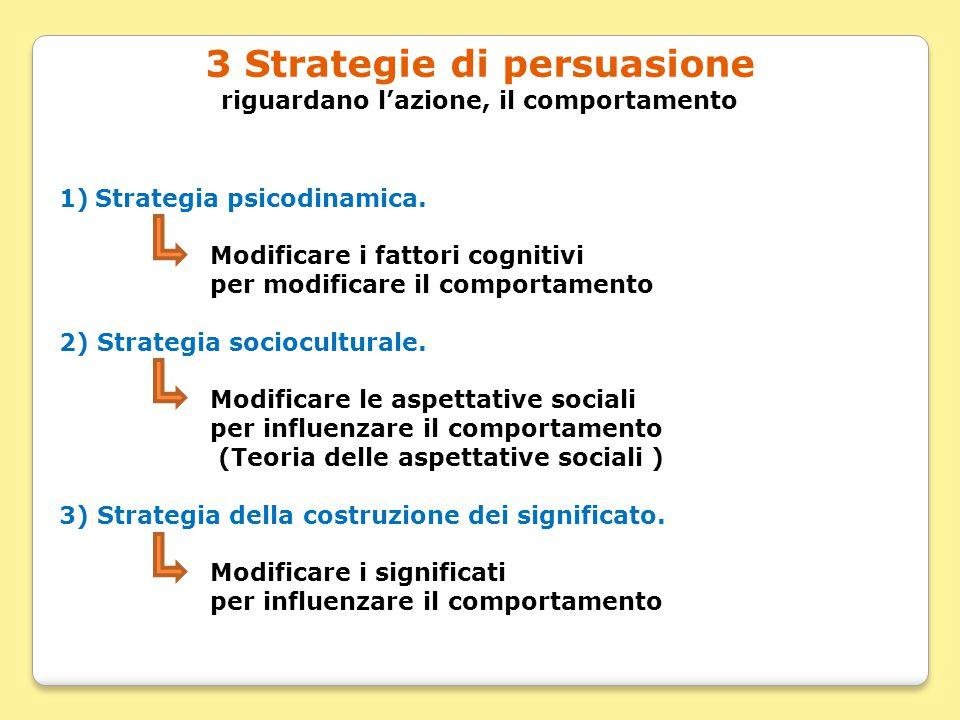 3 Strategie di persuasione riguardano l'azione, il comportamento 1)Strategia psicodinamica. Modificare i fattori cognitivi per modificare il comportam
