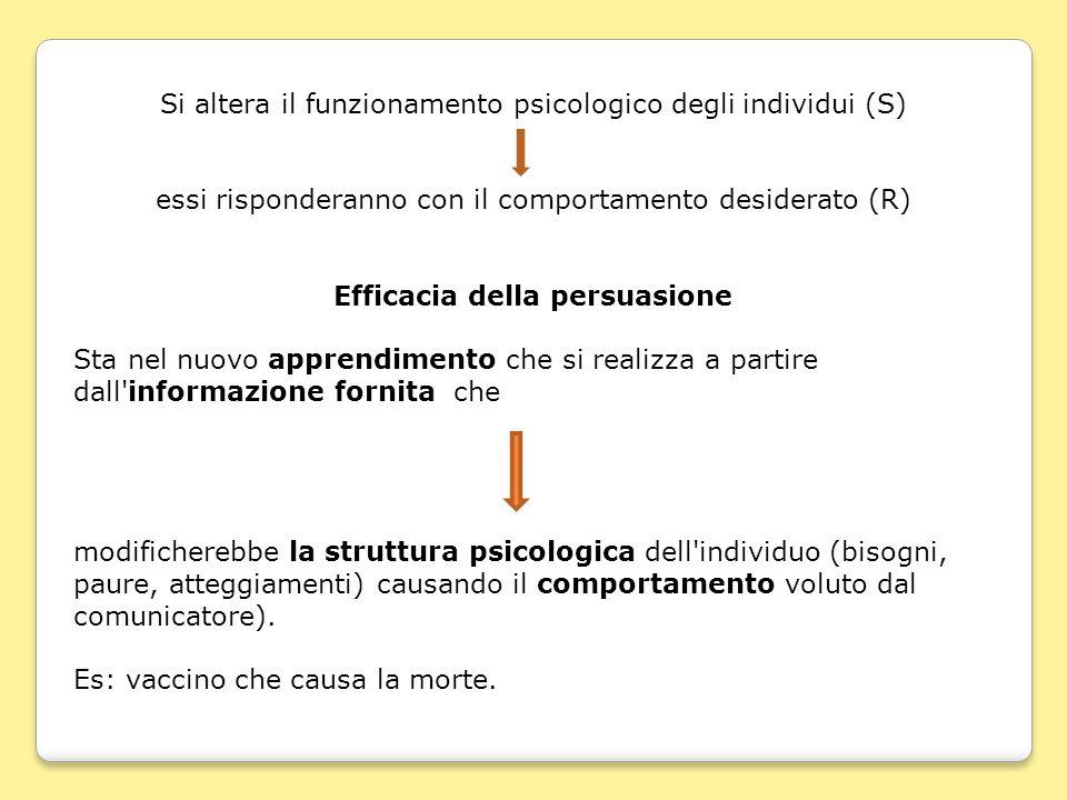 Si altera il funzionamento psicologico degli individui (S) essi risponderanno con il comportamento desiderato (R) Efficacia della persuasione Sta nel