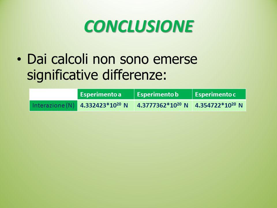 CONCLUSIONE Dai calcoli non sono emerse significative differenze: Esperimento aEsperimento bEsperimento c Interazione (N)4.332423*10 20 N4.3777362*10