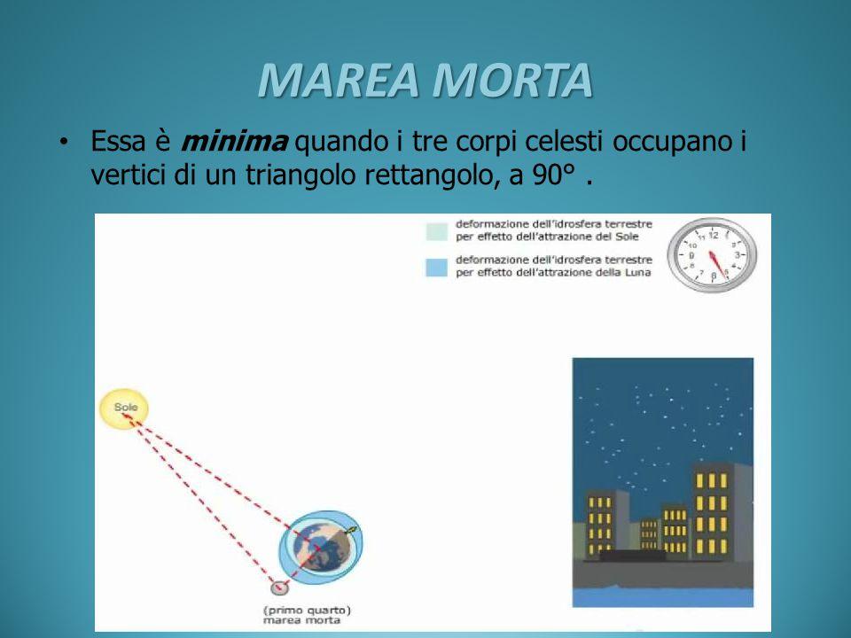 MAREA MORTA Essa è minima quando i tre corpi celesti occupano i vertici di un triangolo rettangolo, a 90°.