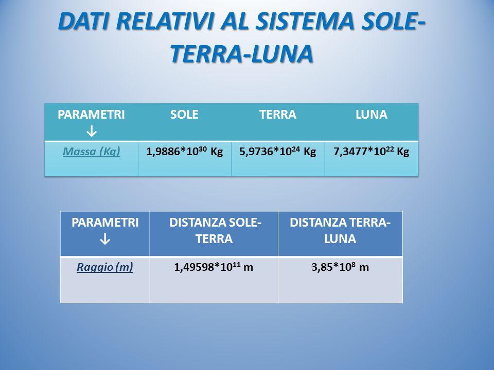 DATI RELATIVI AL SISTEMA SOLE- TERRA-LUNA PARAMETRI ↓ DISTANZA SOLE- TERRA DISTANZA TERRA- LUNA Raggio (m)1,49598*10 11 m3,85*10 8 m