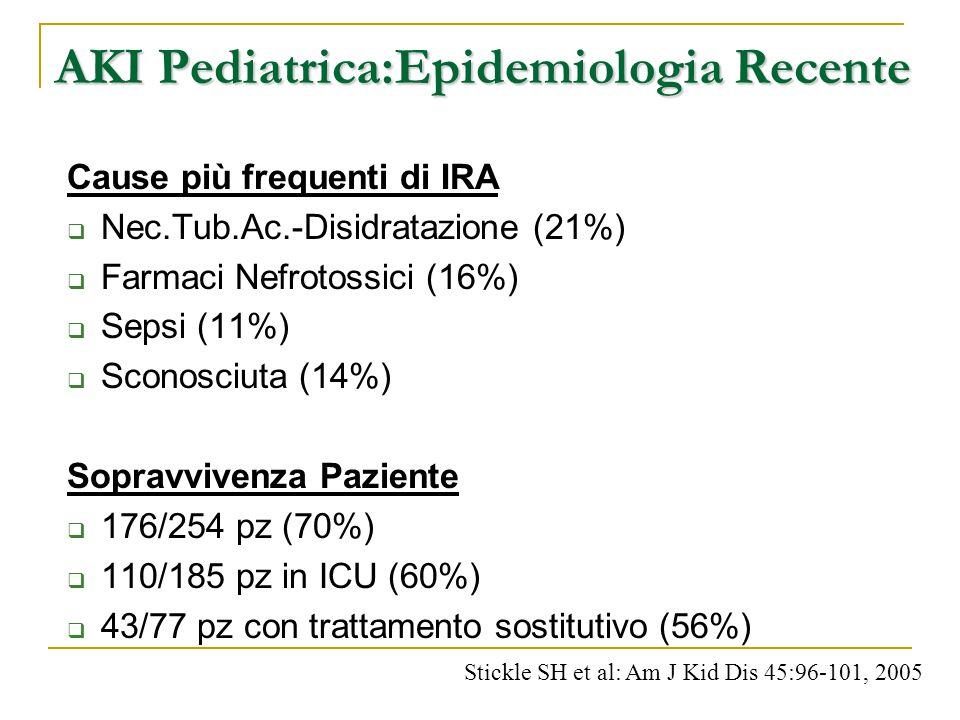 AKI Pediatrica:Epidemiologia Recente Cause più frequenti di IRA  Nec.Tub.Ac.-Disidratazione (21%)  Farmaci Nefrotossici (16%)  Sepsi (11%)  Sconos