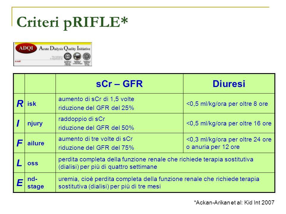 Criteri pRIFLE* *Ackan-Arikan et al: Kid Int 2007 sCr – GFRDiuresi R isk aumento di sCr di 1,5 volte riduzione del GFR del 25% <0,5 ml/kg/ora per oltr