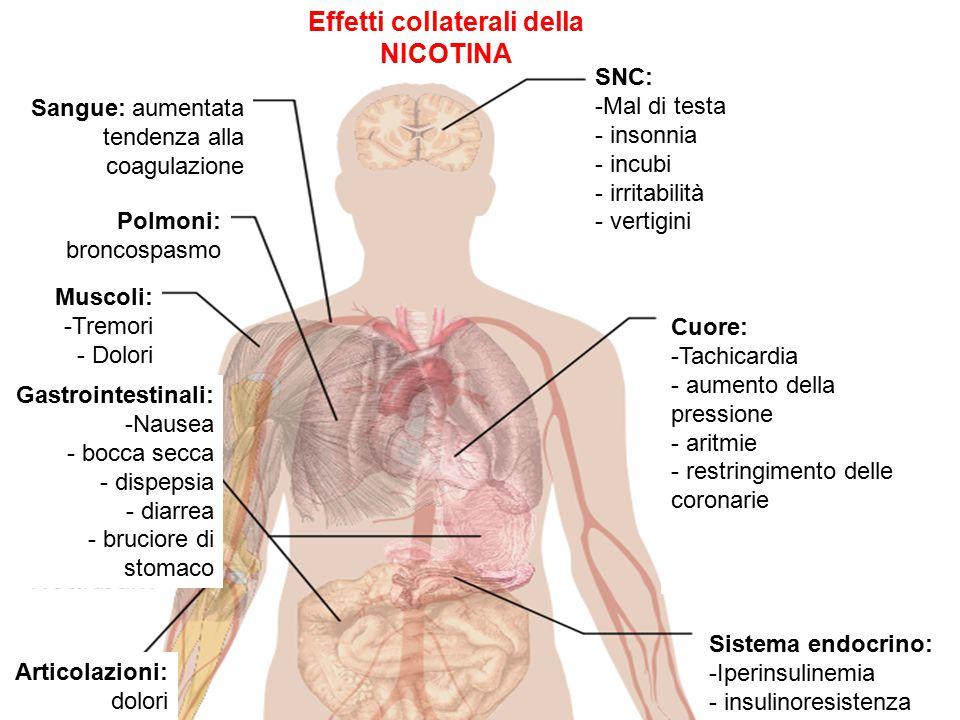 Effetti collaterali della NICOTINA Sangue: aumentata tendenza alla coagulazione Polmoni: broncospasmo Muscoli: -Tremori - Dolori Gastrointestinali: -N