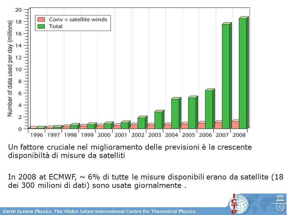 Un fattore cruciale nel miglioramento delle previsioni è la crescente disponibiltà di misure da satelliti In 2008 at ECMWF, ~ 6% di tutte le misure disponibili erano da satellite (18 dei 300 milioni di dati) sono usate giornalmente.
