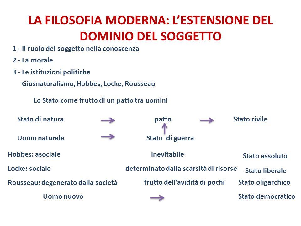 LA FILOSOFIA MODERNA: L'ESTENSIONE DEL DOMINIO DEL SOGGETTO Stato di guerra Giusnaturalismo, Hobbes, Locke, Rousseau patto Lo Stato come frutto di un