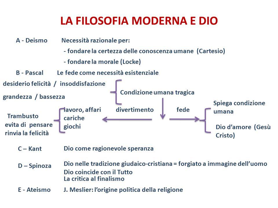 LA FILOSOFIA MODERNA E DIO Necessità razionale per:A - Deismo - fondare la certezza delle conoscenza umane (Cartesio) D – Spinoza B - Pascal - fondare