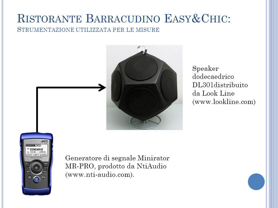 Generatore di segnale Minirator MR-PRO, prodotto da NtiAudio (www.nti-audio.com). Speaker dodecaedrico DL301distribuito da Look Line (www.lookline.com