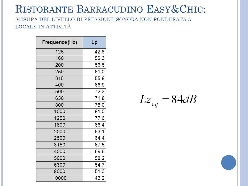 R ISTORANTE B ARRACUDINO E ASY &C HIC : M ISURA DEL LIVELLO DI PRESSIONE SONORA NON PONDERATA A LOCALE IN ATTIVITÀ Frequenze (Hz)Lp 12542,8 16052,3 20
