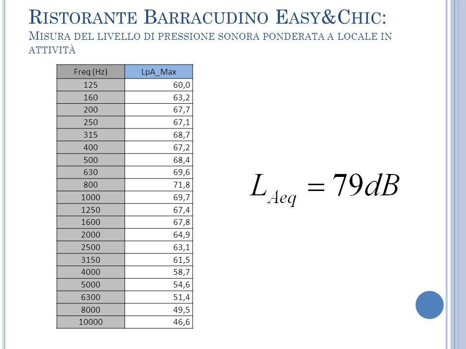 R ISTORANTE B ARRACUDINO E ASY &C HIC : M ISURA DEL LIVELLO DI PRESSIONE SONORA PONDERATA A LOCALE IN ATTIVITÀ Freq (Hz)LpA_Max 12560,0 16063,2 20067,