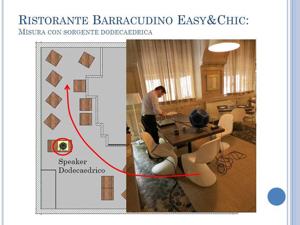 R ISTORANTE B ARRACUDINO E ASY &C HIC : M ISURA CON SORGENTE DODECAEDRICA Fonometro Speaker Dodecaedrico