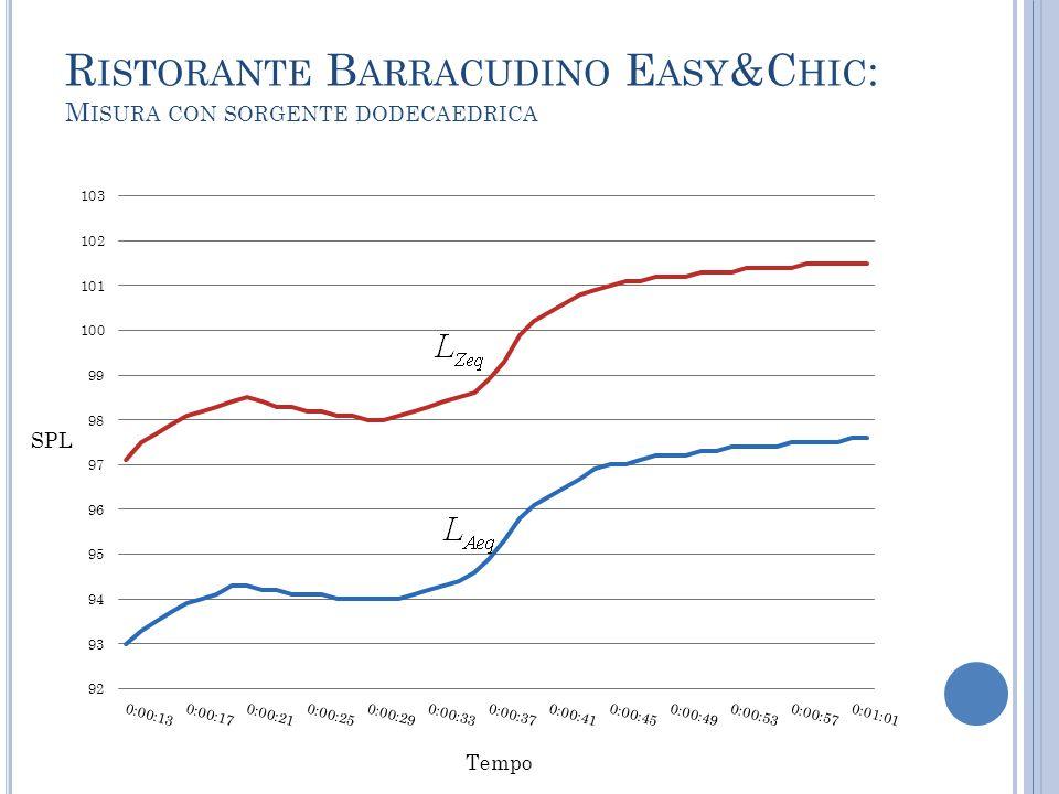 R ISTORANTE B ARRACUDINO E ASY &C HIC : M ISURA CON SORGENTE DODECAEDRICA SPL Tempo