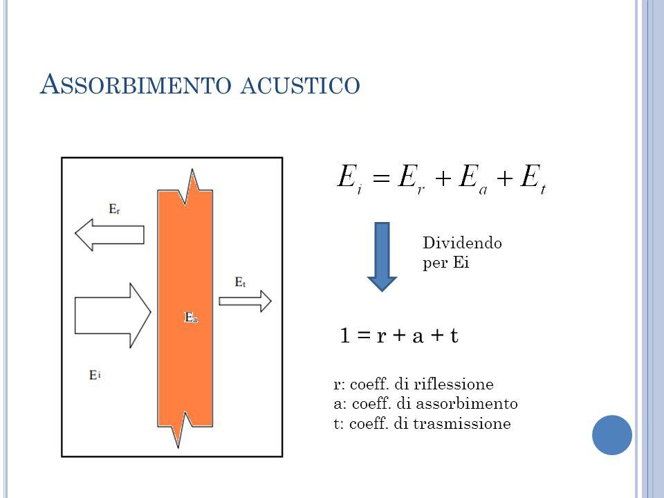 A SSORBIMENTO ACUSTICO 1 = r + a + t Dividendo per Ei r: coeff. di riflessione a: coeff. di assorbimento t: coeff. di trasmissione