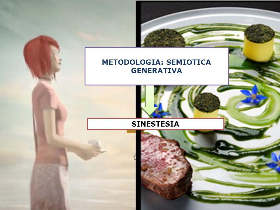 METODOLOGIA: SEMIOTICA GENERATIVA SINESTESIA