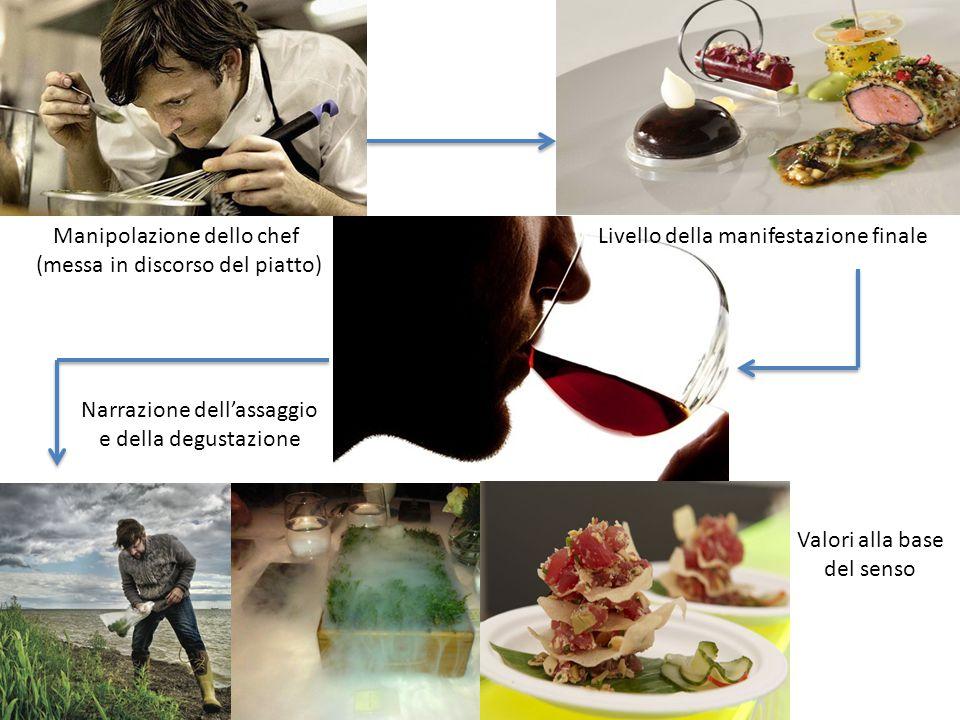 Manipolazione dello chef (messa in discorso del piatto) Valori alla base del senso Narrazione dell'assaggio e della degustazione Livello della manifestazione finale