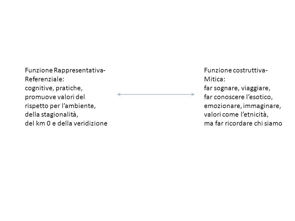 Funzione Rappresentativa- Referenziale: cognitive, pratiche, promuove valori del rispetto per l'ambiente, della stagionalità, del km 0 e della veridizione Funzione costruttiva- Mitica: far sognare, viaggiare, far conoscere l'esotico, emozionare, immaginare, valori come l'etnicità, ma far ricordare chi siamo