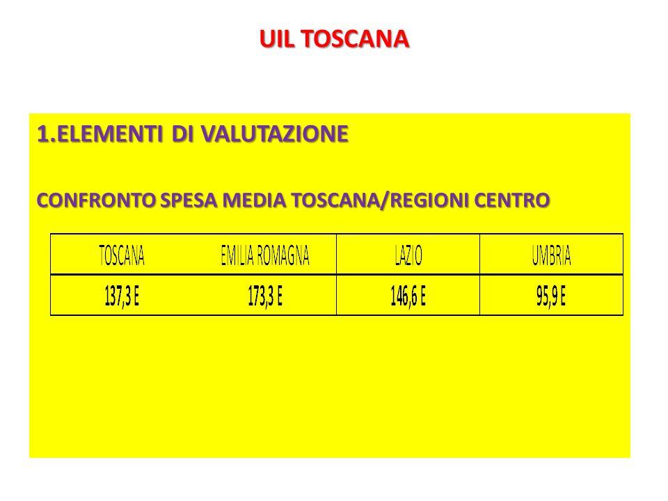 UIL TOSCANA 1.ELEMENTI DI VALUTAZIONE CONFRONTO SPESA MEDIA TOSCANA/REGIONI CENTRO