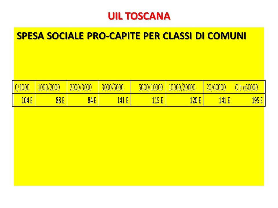 UIL TOSCANA SPESA SOCIALE PRO-CAPITE PER CLASSI DI COMUNI