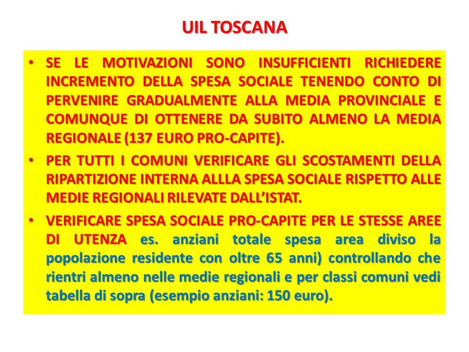UIL TOSCANA SE LE MOTIVAZIONI SONO INSUFFICIENTI RICHIEDERE INCREMENTO DELLA SPESA SOCIALE TENENDO CONTO DI PERVENIRE GRADUALMENTE ALLA MEDIA PROVINCIALE E COMUNQUE DI OTTENERE DA SUBITO ALMENO LA MEDIA REGIONALE (137 EURO PRO-CAPITE).