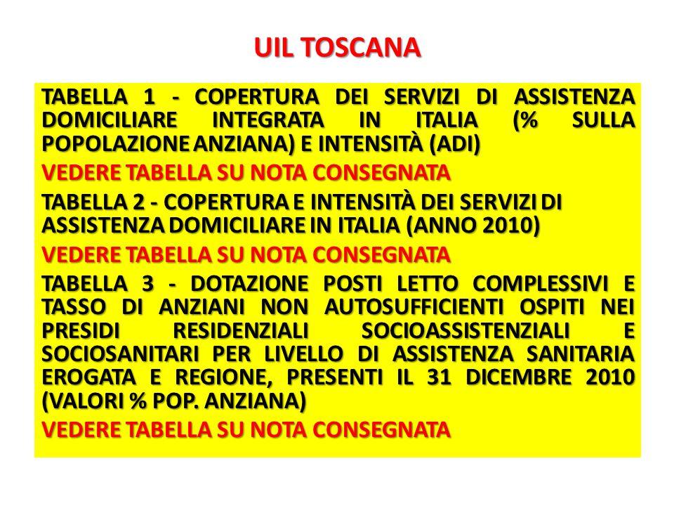 UIL TOSCANA TABELLA 1 - COPERTURA DEI SERVIZI DI ASSISTENZA DOMICILIARE INTEGRATA IN ITALIA (% SULLA POPOLAZIONE ANZIANA) E INTENSITÀ (ADI) VEDERE TABELLA SU NOTA CONSEGNATA TABELLA 2 - COPERTURA E INTENSITÀ DEI SERVIZI DI ASSISTENZA DOMICILIARE IN ITALIA (ANNO 2010) VEDERE TABELLA SU NOTA CONSEGNATA TABELLA 3 - DOTAZIONE POSTI LETTO COMPLESSIVI E TASSO DI ANZIANI NON AUTOSUFFICIENTI OSPITI NEI PRESIDI RESIDENZIALI SOCIOASSISTENZIALI E SOCIOSANITARI PER LIVELLO DI ASSISTENZA SANITARIA EROGATA E REGIONE, PRESENTI IL 31 DICEMBRE 2010 (VALORI % POP.