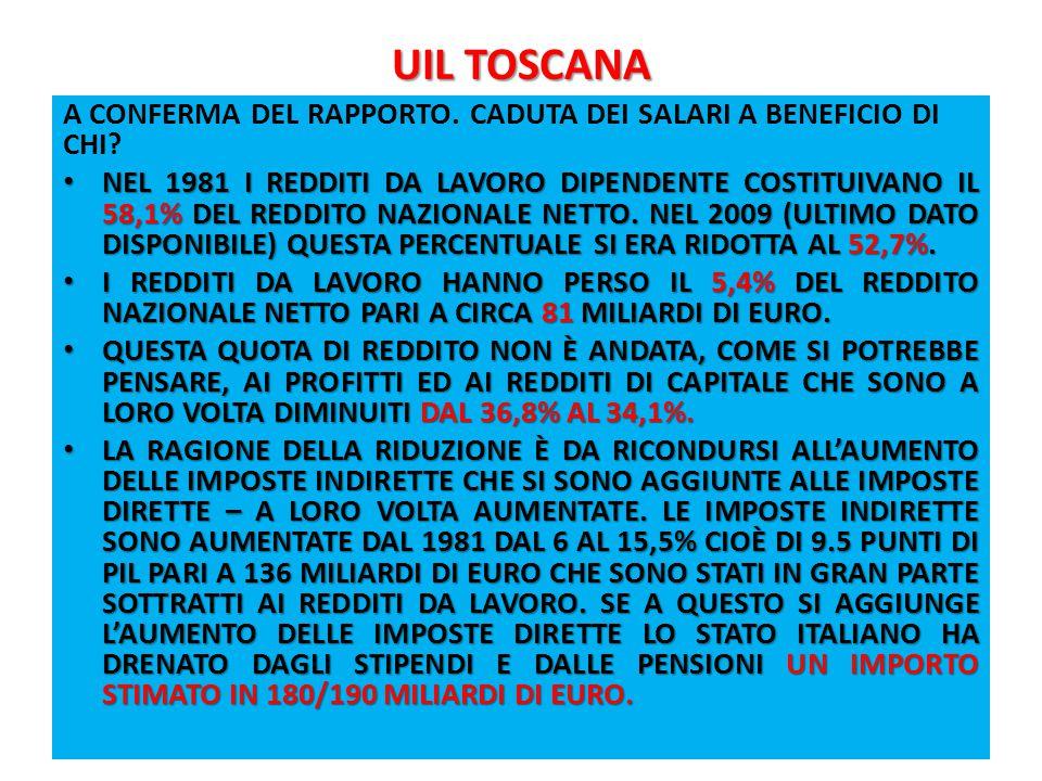 UIL TOSCANA A CONFERMA DEL RAPPORTO. CADUTA DEI SALARI A BENEFICIO DI CHI.