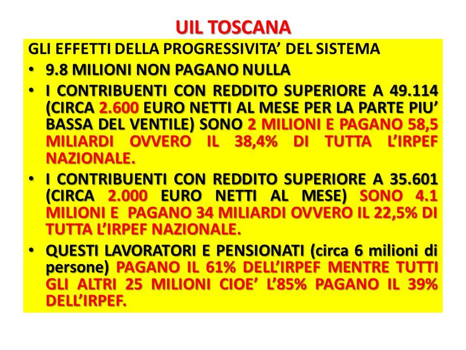 UIL TOSCANA GLI EFFETTI DELLA PROGRESSIVITA' DEL SISTEMA 9.8 MILIONI NON PAGANO NULLA 9.8 MILIONI NON PAGANO NULLA I CONTRIBUENTI CON REDDITO SUPERIORE A 49.114 (CIRCA 2.600 EURO NETTI AL MESE PER LA PARTE PIU' BASSA DEL VENTILE) SONO 2 MILIONI E PAGANO 58,5 MILIARDI OVVERO IL 38,4% DI TUTTA L'IRPEF NAZIONALE.