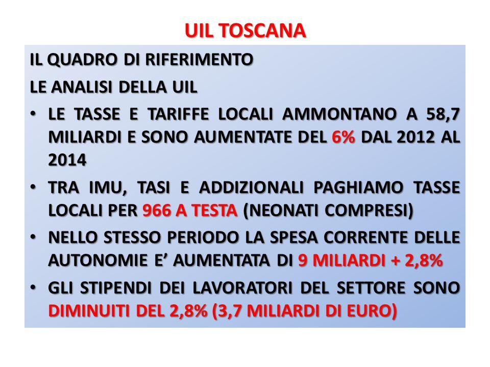 UIL TOSCANA DIFFERENZE DI SPESA SOCIALE TRA I COMUNI DI UNA STESSA PROVINCIA (DATI 2012) ESEMPIO: PROVINCIA DI FIRENZE