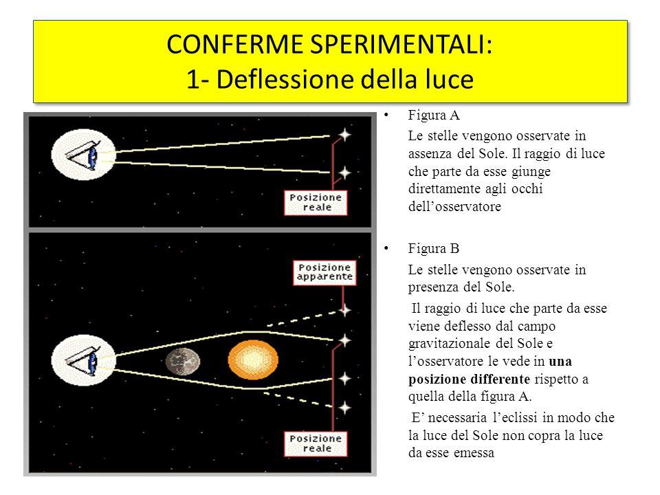 Figura A Le stelle vengono osservate in assenza del Sole. Il raggio di luce che parte da esse giunge direttamente agli occhi dell'osservatore Figura B