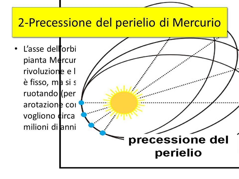 L'asse dell'orbita del pianta Mercurio tra un a rivoluzione e l'altra non è fisso, ma si sposta, ruotando (per un arotazione completa ci vogliono circ