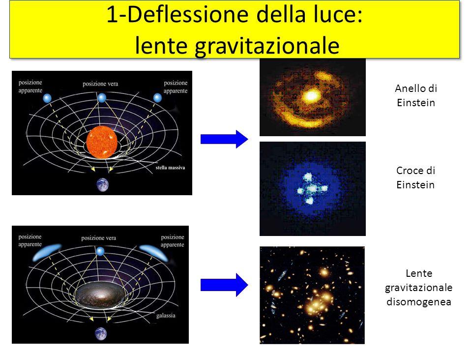 Croce di Einstein Anello di Einstein Lente gravitazionale disomogenea 1-Deflessione della luce: lente gravitazionale