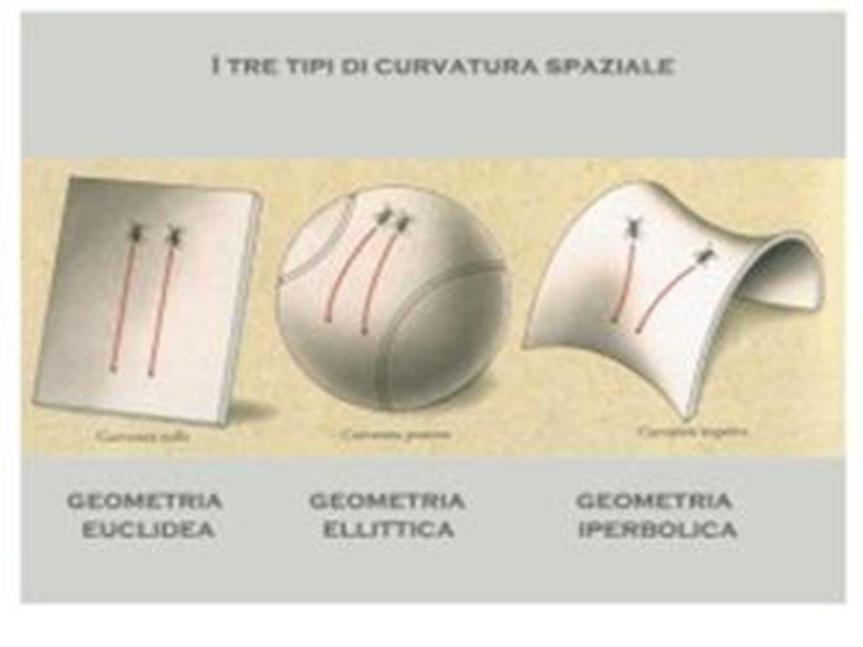 Lo spazio-tempo della relatività generale ha una geometria non euclidea.