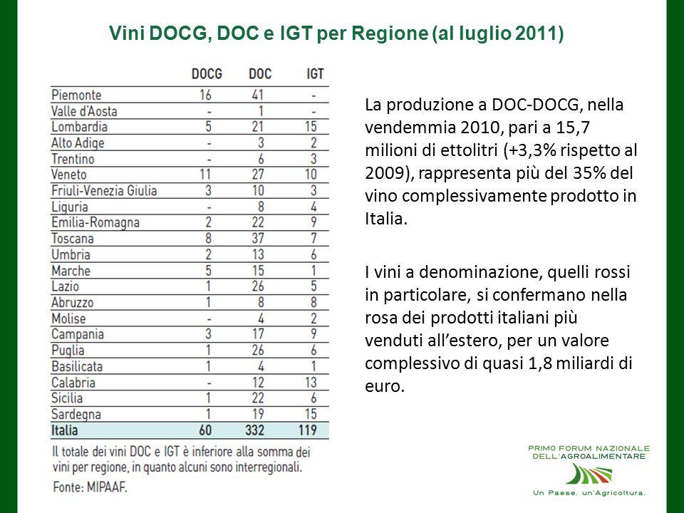 Vini DOCG, DOC e IGT per Regione (al luglio 2011) La produzione a DOC-DOCG, nella vendemmia 2010, pari a 15,7 milioni di ettolitri (+3,3% rispetto al 2009), rappresenta più del 35% del vino complessivamente prodotto in Italia.
