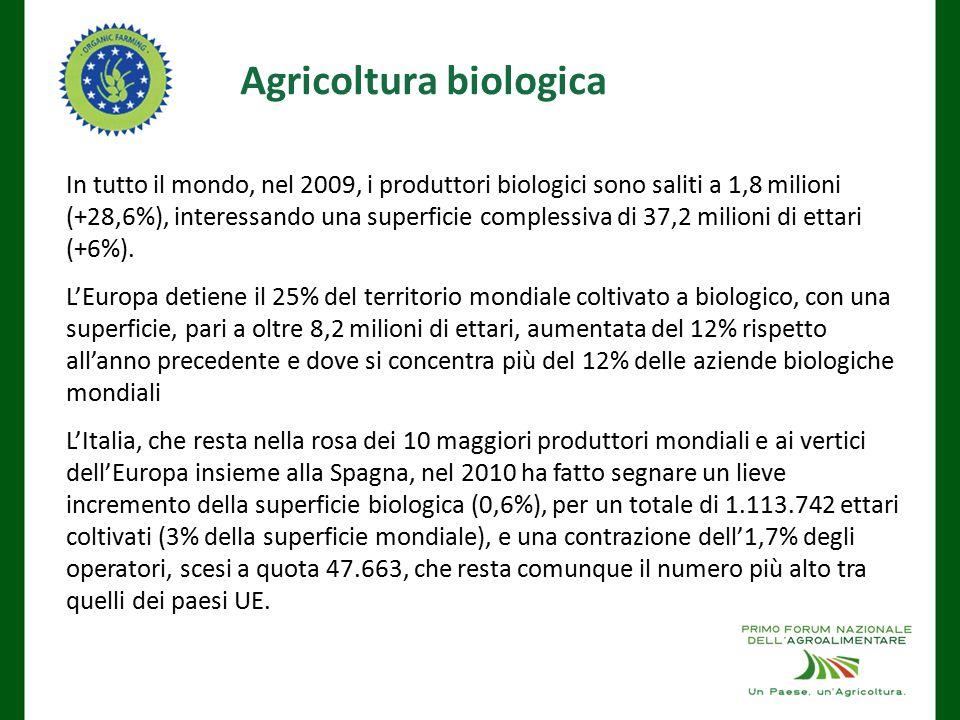 Agricoltura biologica In tutto il mondo, nel 2009, i produttori biologici sono saliti a 1,8 milioni (+28,6%), interessando una superficie complessiva di 37,2 milioni di ettari (+6%).