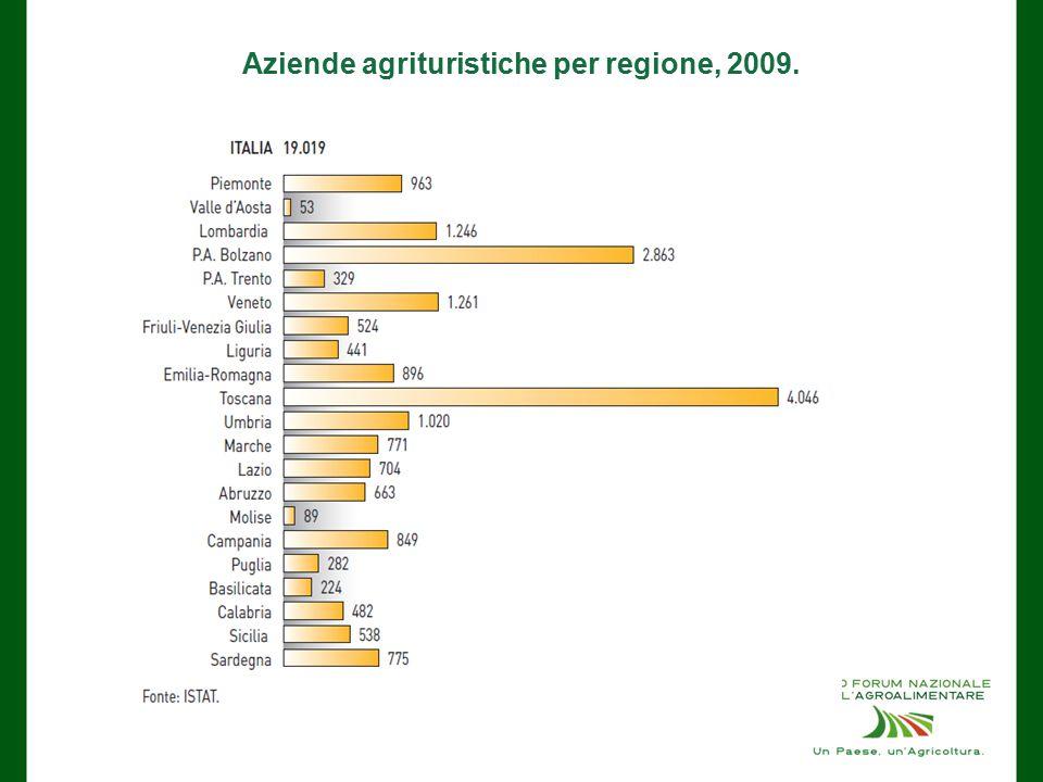 Aziende agrituristiche per regione, 2009.