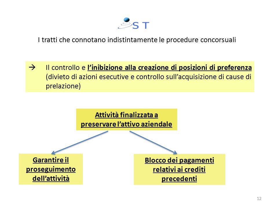  Il controllo e l'inibizione alla creazione di posizioni di preferenza (divieto di azioni esecutive e controllo sull'acquisizione di cause di prelazi