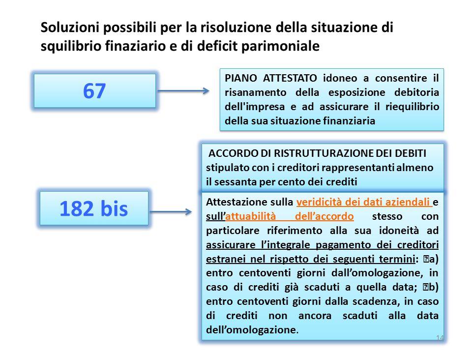 Soluzioni possibili per la risoluzione della situazione di squilibrio finaziario e di deficit parimoniale 67 182 bis PIANO ATTESTATO idoneo a consenti
