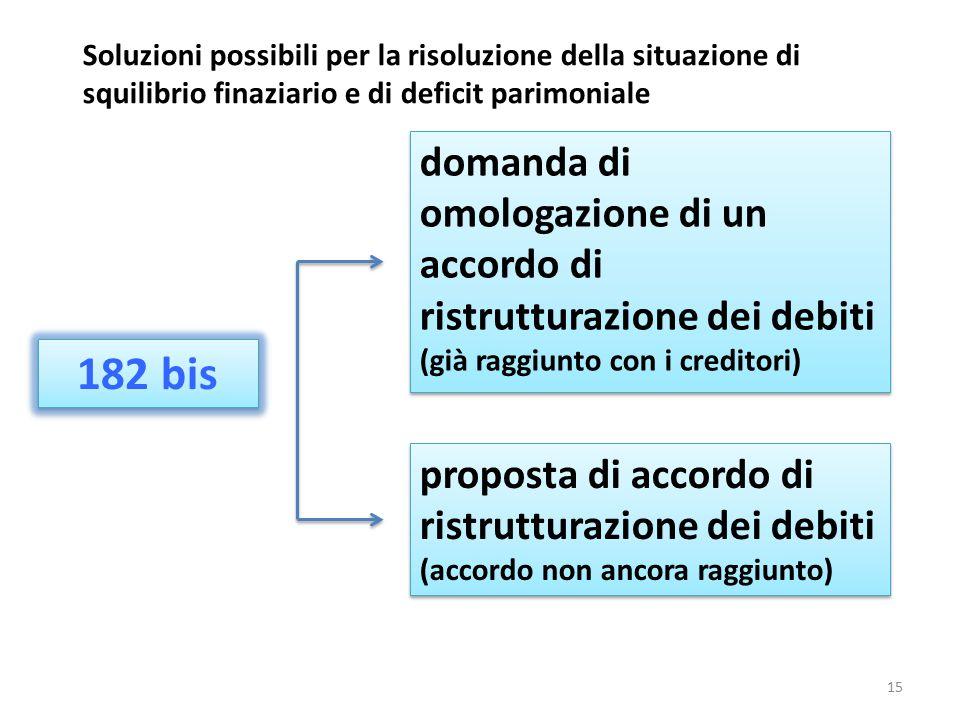Soluzioni possibili per la risoluzione della situazione di squilibrio finaziario e di deficit parimoniale 182 bis domanda di omologazione di un accord