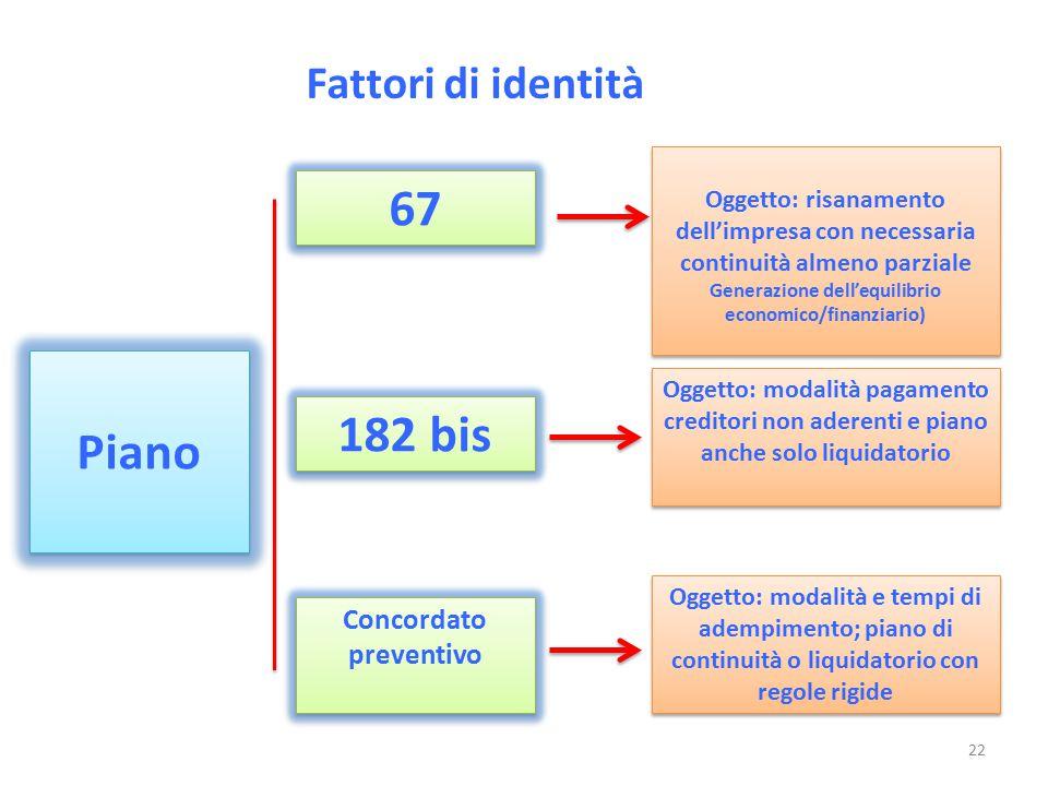 Fattori di identità Piano Oggetto: risanamento dell'impresa con necessaria continuità almeno parziale Generazione dell'equilibrio economico/finanziari
