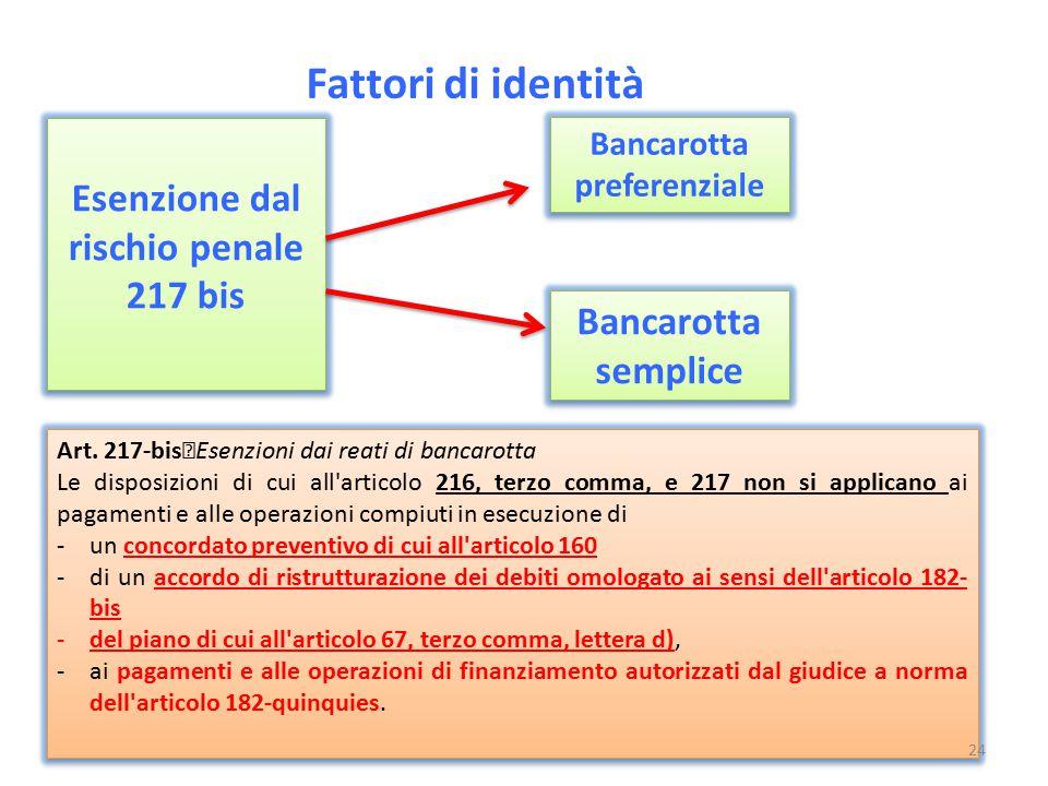 Fattori di identità Esenzione dal rischio penale 217 bis Esenzione dal rischio penale 217 bis Bancarotta preferenziale Bancarotta semplice Art. 217-bi