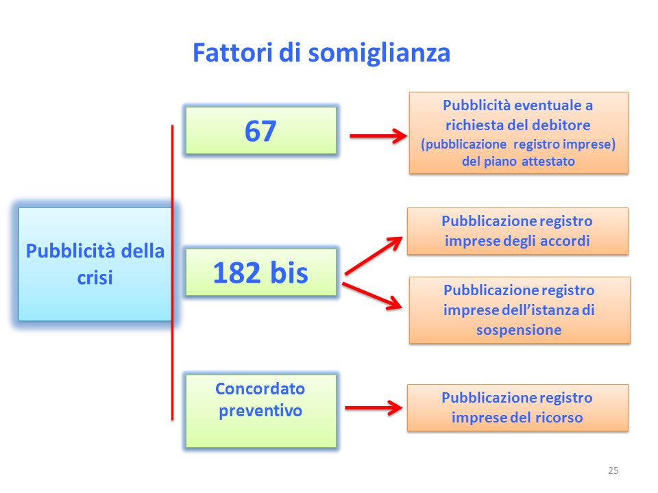 Fattori di somiglianza Pubblicità della crisi Pubblicità eventuale a richiesta del debitore (pubblicazione registro imprese) del piano attestato 67 18