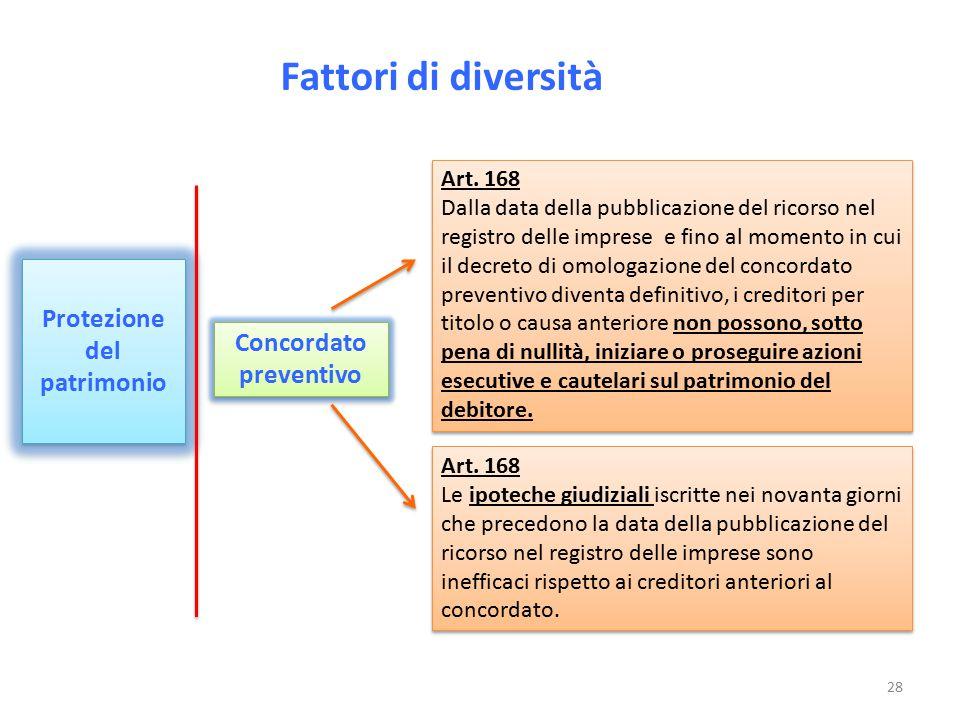 Fattori di diversità Protezione del patrimonio Concordato preventivo Art. 168 Le ipoteche giudiziali iscritte nei novanta giorni che precedono la data