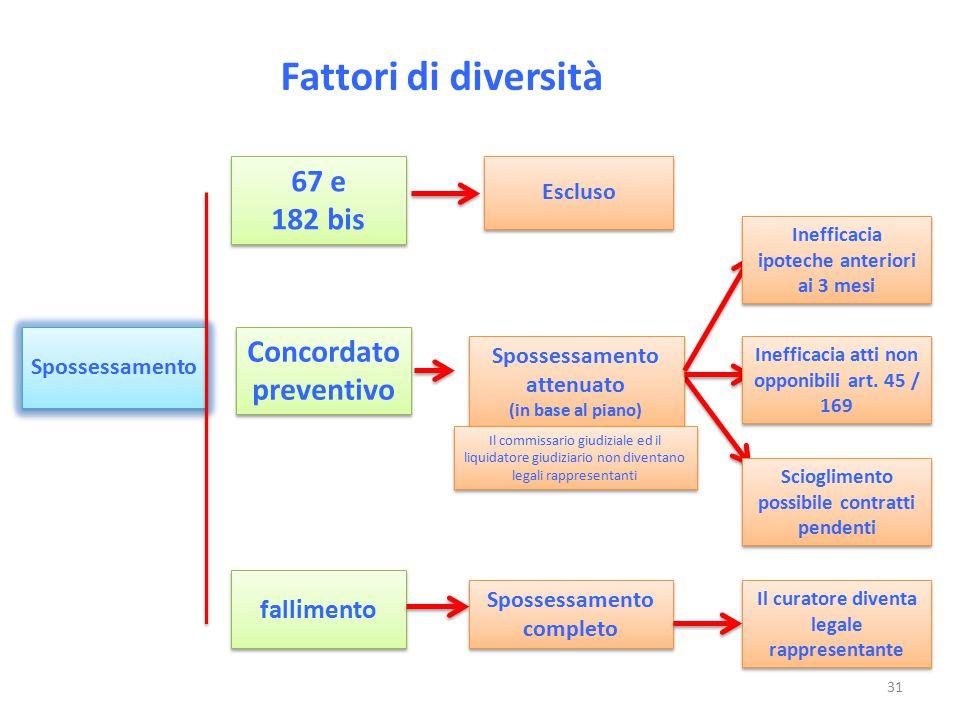 Fattori di diversità Spossessamento Escluso 67 e 182 bis 67 e 182 bis Concordato preventivo Concordato preventivo fallimento Spossessamento attenuato