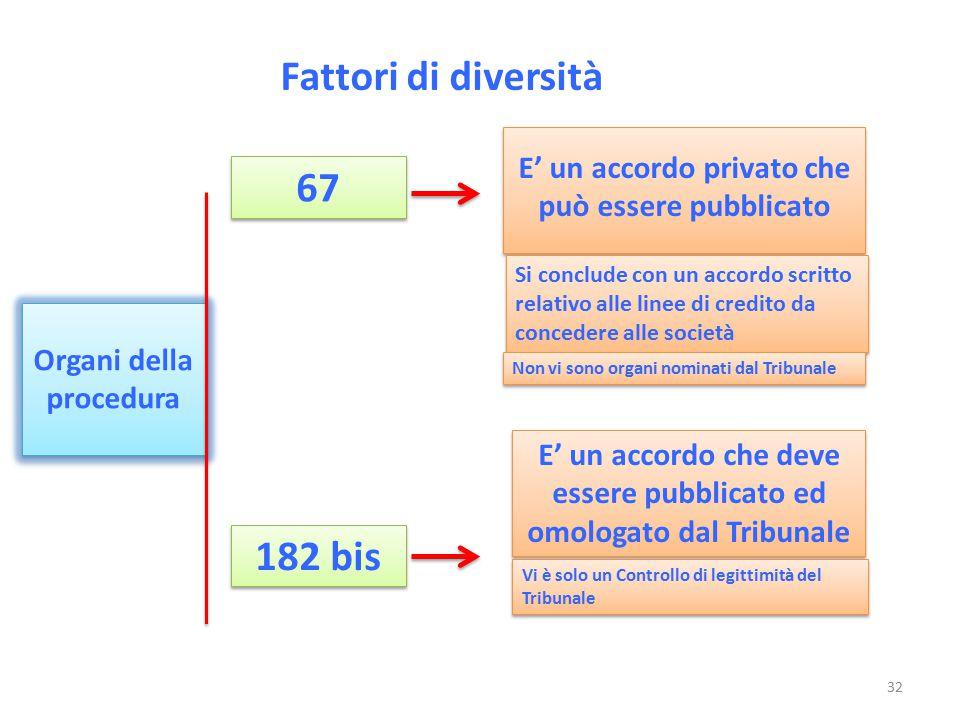 Fattori di diversità Organi della procedura E' un accordo privato che può essere pubblicato 67 E' un accordo che deve essere pubblicato ed omologato d