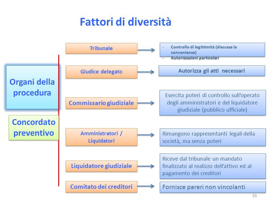 Fattori di diversità Organi della procedura Giudice delegato Concordato preventivo Concordato preventivo Commissario giudiziale Amministratori / Liqui