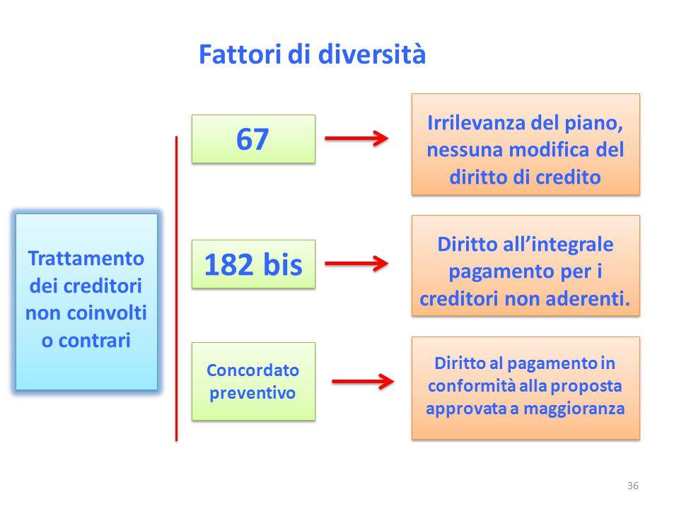 Fattori di diversità Trattamento dei creditori non coinvolti o contrari Irrilevanza del piano, nessuna modifica del diritto di credito 67 182 bis Conc