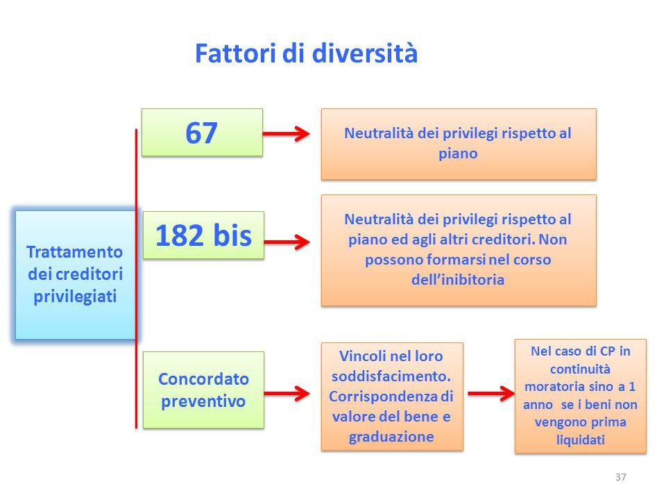 Fattori di diversità Trattamento dei creditori privilegiati Neutralità dei privilegi rispetto al piano 67 182 bis Concordato preventivo Vincoli nel lo