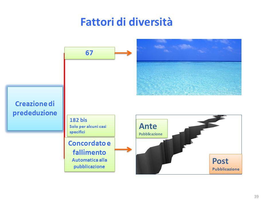 Fattori di diversità Creazione di prededuzione Ante Pubblicazione Ante Pubblicazione Post Pubblicazione Post Pubblicazione 67 Concordato e fallimento