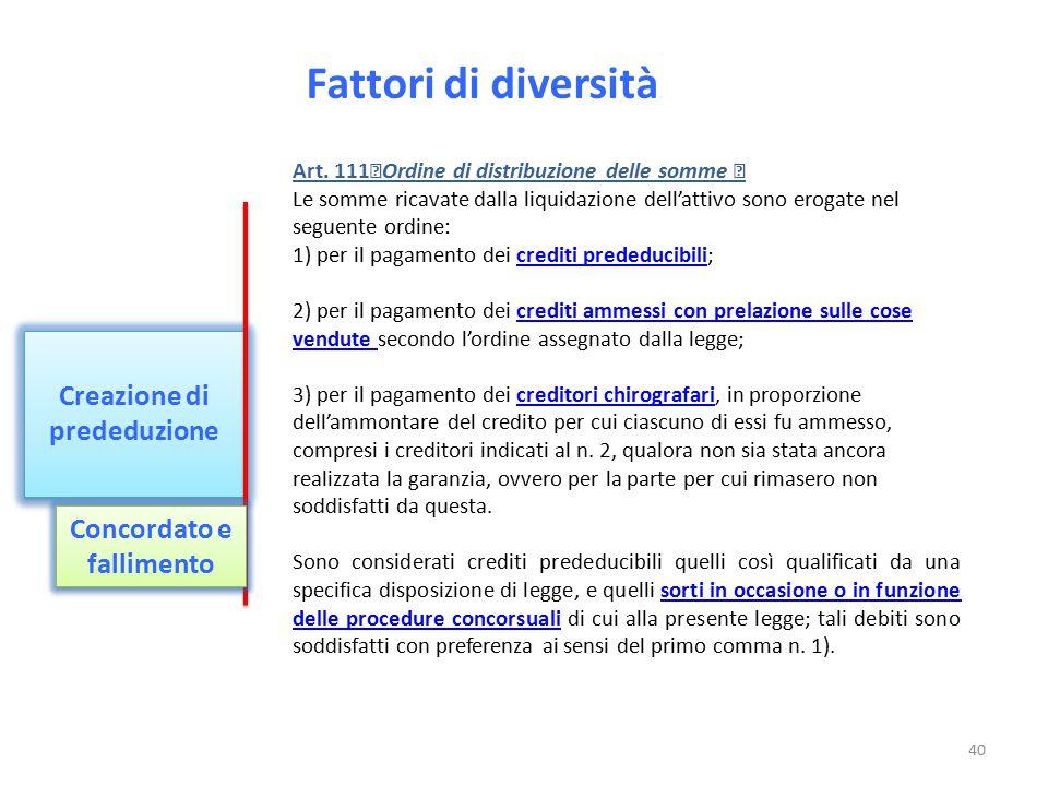 Fattori di diversità Creazione di prededuzione Concordato e fallimento Art. 111 Ordine di distribuzione delle somme Le somme ricavate dalla liquidazio