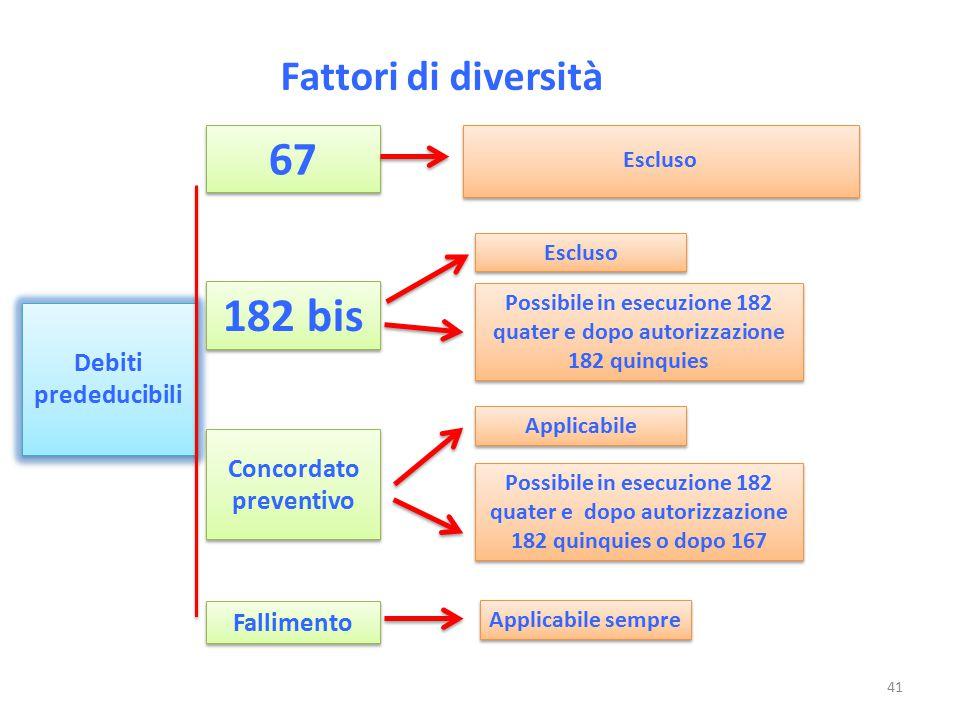 Fattori di diversità Debiti prededucibili Escluso 67 182 bis Concordato preventivo Escluso Possibile in esecuzione 182 quater e dopo autorizzazione 18