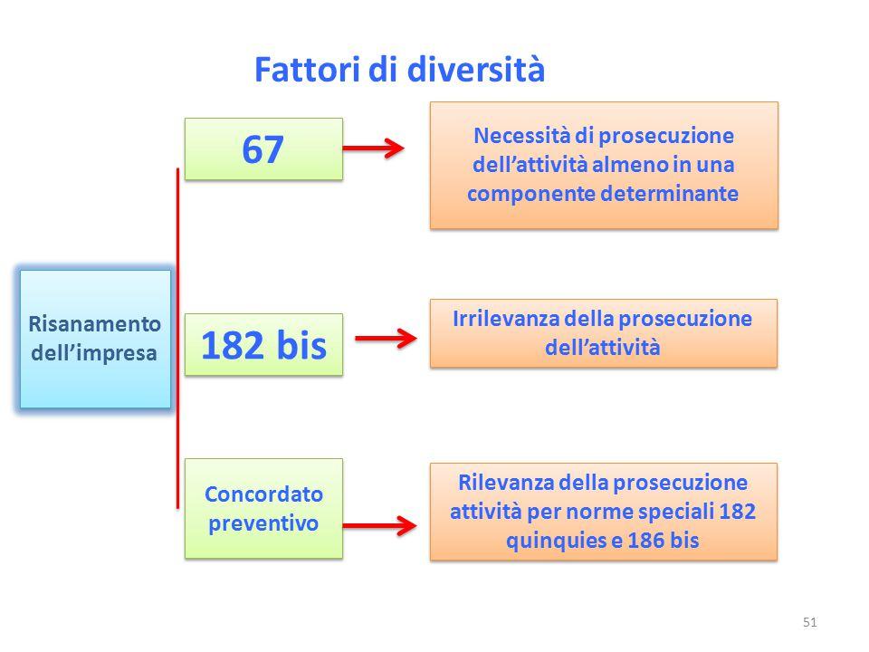 Fattori di diversità Risanamento dell'impresa Necessità di prosecuzione dell'attività almeno in una componente determinante 67 182 bis Concordato prev
